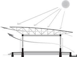 Il tetto ventilato secondo Kere